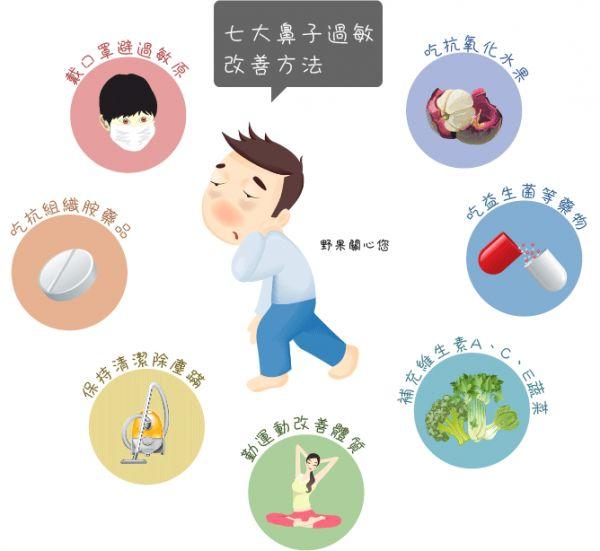 【七大鼻子過敏改善方法】~道家身心靈~ 一、多吃抗氧化水果 多吃抗氧化水果可改善體質,如山竹果皮富含四十幾種氧雜蒽酮(俗稱山酮),具有罕見的超強抗氧化劑/天然抗組織胺,和益生菌相似可以增加人體免疫力,需一段時間持續的吃/喝才能改善。 二、吃益生菌(LP33) 益生菌主要在增加人體免疫力,剛吃時沒有很明顯效果,過兩周後才會有感覺,一個月效果才較明顯,還是持續吃過敏症狀才能大幅度的改善。 三、補充維生素A、C、E蔬菜 鼻過敏者在飲食調理可多加攝取含維生素 A、C 及含鈣食物。維生素 A 有潤肺、保護氣管上皮細